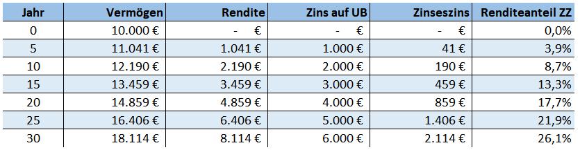 Aufspalung der Gesamtrendite in Zins und Zinseszins Anteil
