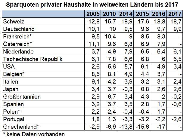 Sparquote privater Haushalte in weltweiten Ländern  bis 2017 in einer Tabelle, prozentual dargestellt