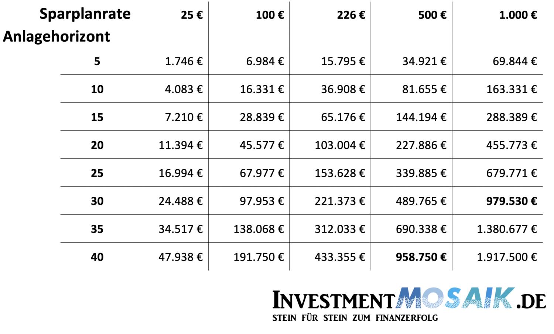 Vermögensentwicklung in Abhängigkeit von der Sparplanrate und dem Anlagehorizont
